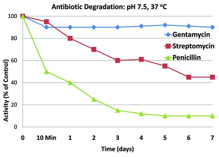 Antibiotic_Degradation