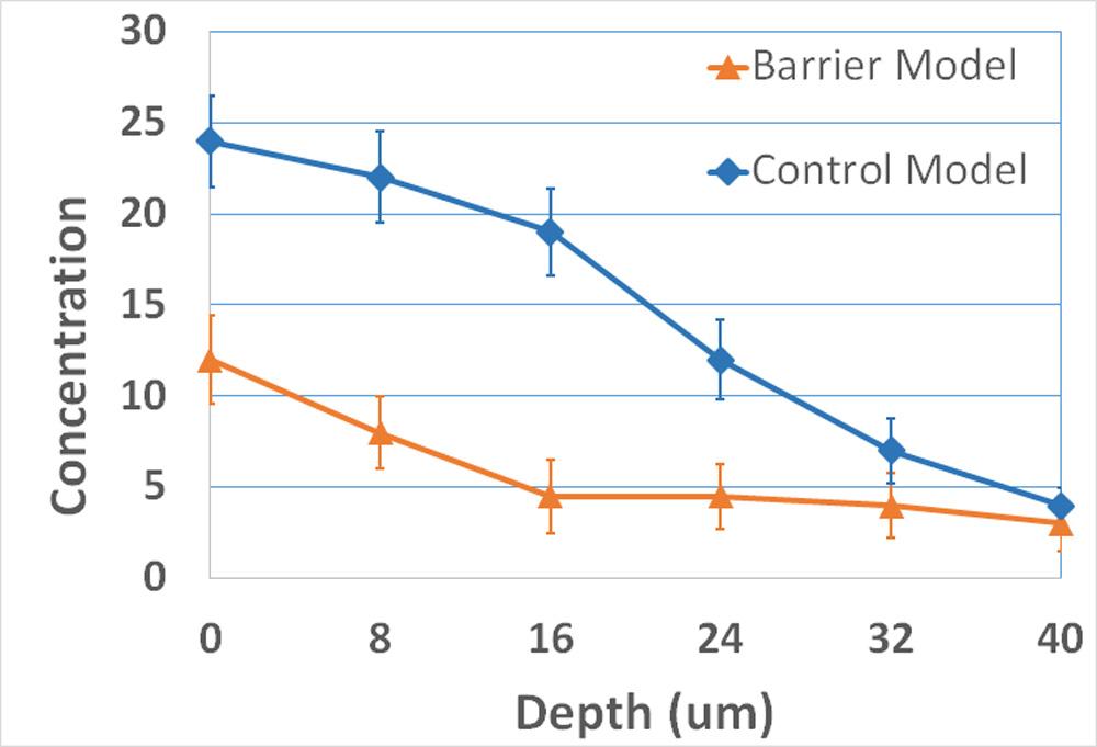 Barrier penetration model c
